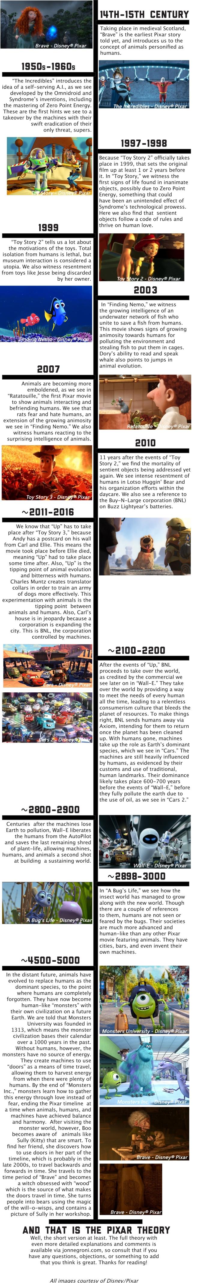 Este vídeo evidencia la conexión de todas las películas de Pixar