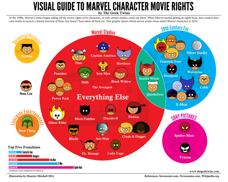 Marvel Movie Character Rights