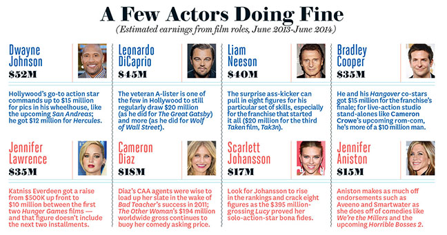 hollywood salaries